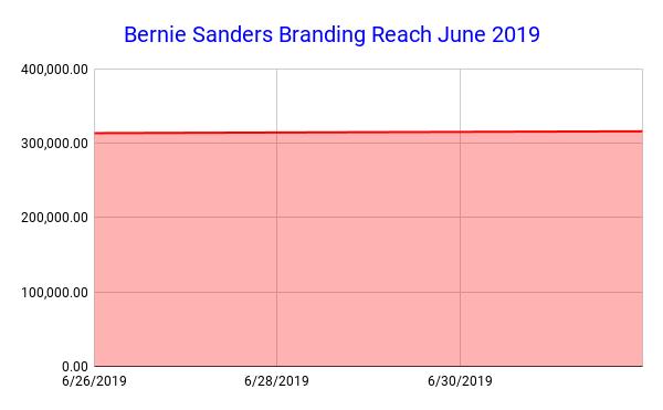 Bernie Sanders Branding Reach June 2019 (1)