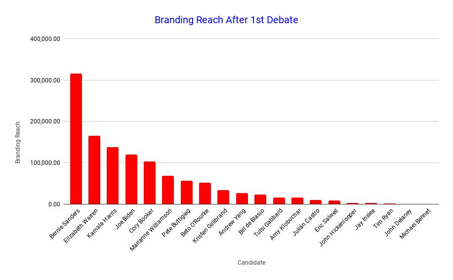 Branding Reach After 1st Debate (1)