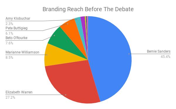 Branding Reach Before The Debate