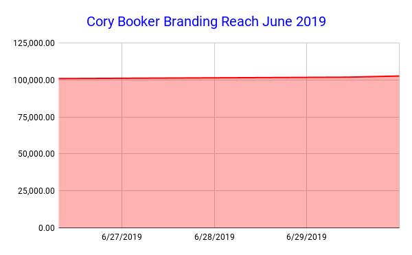 Cory Booker Branding Reach June 2019