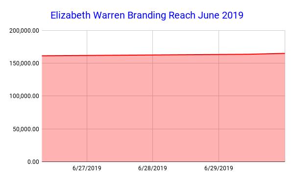 Elizabeth Warren Branding Reach June 2019