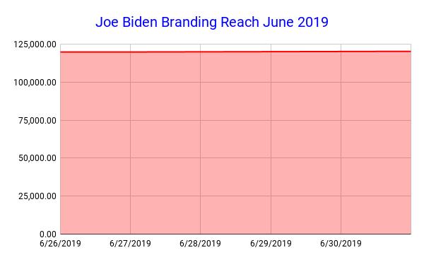 Joe Biden Branding Reach June 2019