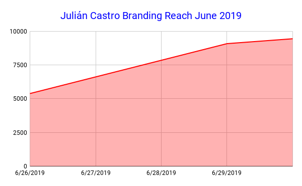 Julián Castro Branding Reach June 2019