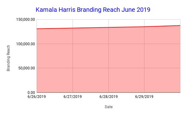 Kamala Harris Branding Reach June 2019 (3)
