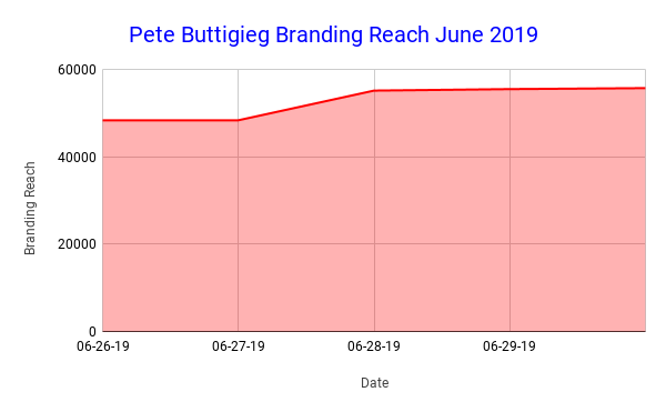 Pete Buttigieg Branding Reach June 2019